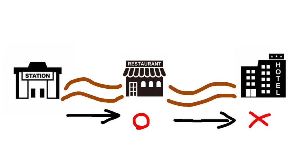 お店の立地関係
